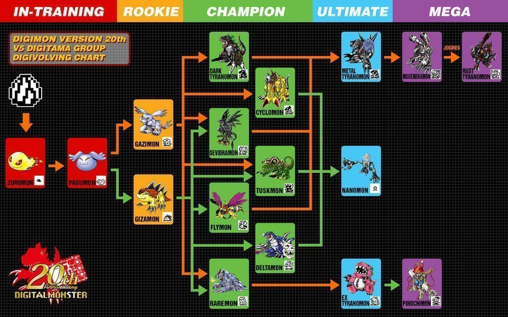 Lunamon Evolution Chart Digimon VER 20t...
